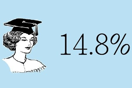 14.8%